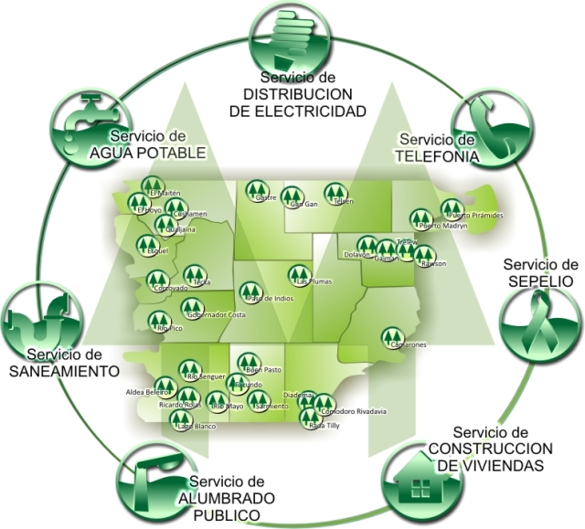 Servicios Públicos brindados por Cooperativas en la Provincia del Chubut, Argentina.